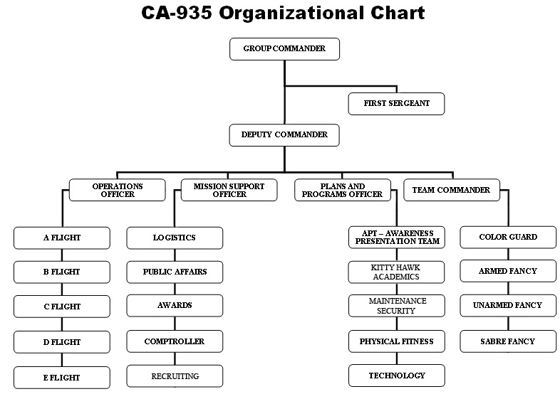 chain of command in google organization Understanding opcon by charles t berry jr may 3 but it does provide some context internal organization refers to the task organization of the attached command rescribe the chain of command to the commands and forces within the command12 this authority allows the jfc to subordinate.